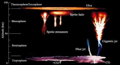 El misterio de los chorros de color azul en el cielo