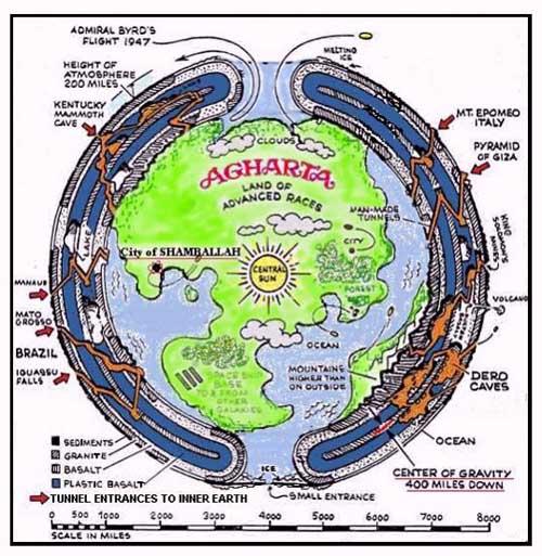 Leyendas y teorías del Reino de Agartha